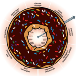 Can we do business in the doughnut economy?