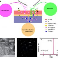 Optothermotronic effect as an ultrasensitive thermal sensing technolog...